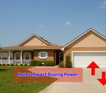 Impact Mortgage Rates Have On Purchasing Power